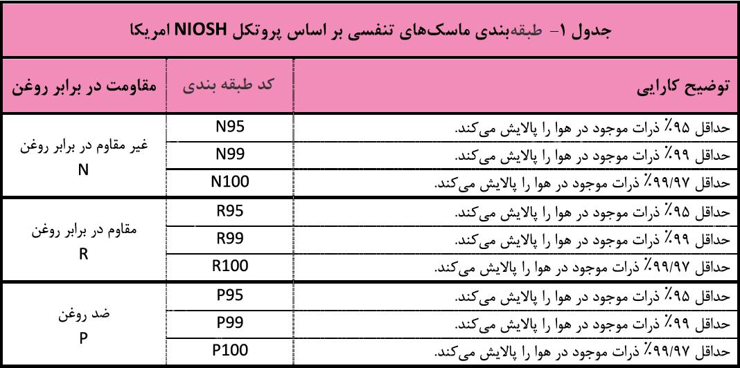 پروتکل NIOSH
